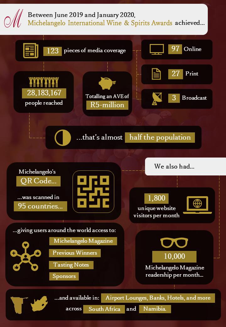 Media Exposure Infographic